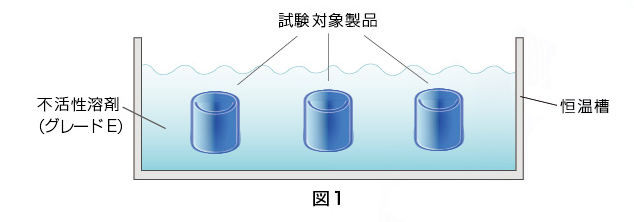 図1:試験対象製品